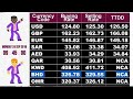 INTERNATIONAL FOREX RATE ||Currency Rate in Pakistan || Today Open Market Currency Rates