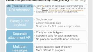 Designing Usable APIs featuring Forrester Research, Inc