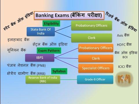 Banking Exam: SBI, IBPS, RBI (PO, Clerk, Grade-B officer)