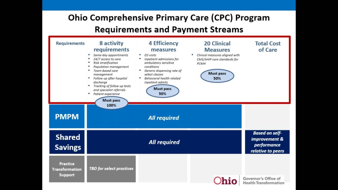 Ohio CPC Early Entry Enrollment Briefing for Providers September 2016