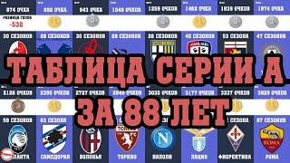 Полная таблица итальянской Серии А за 88 лет 1929 2020