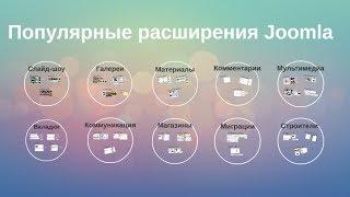 видео Модули в Joomla. Как узнать и поменять расположение модулей на сайте