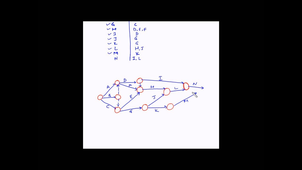 What Is A Network Diagram And Why It Important 05 Ford F150 Radio Wiring Project Management Example 4 Youtube