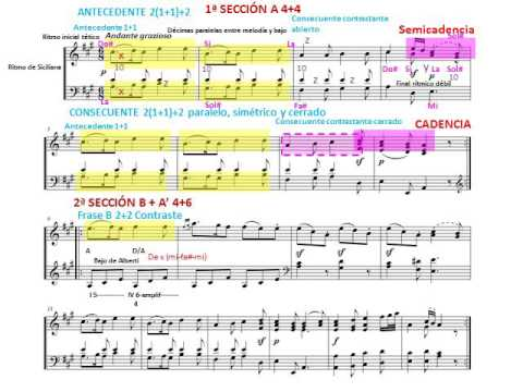 mozart piano sonata analysis Analysis mozart wrote the oboe quartet in munich during the early months of  1781  is the final movement of the piano sonata in a minor, k 310 (300d) •  the.