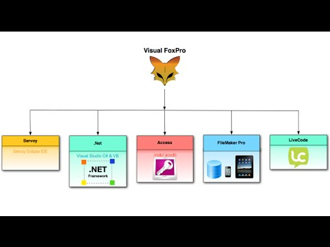 Visual FoxPro (VFP) Automated Fixed Price Conversion Features