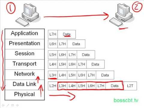 5.Data Encapsulation OSI  TCPIP