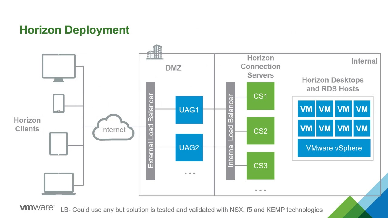 VMware Unified Access Gateway: Use Cases  Feature Walkthrough  YouTube