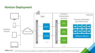 VMware Unified Access Gateway 1 of 5  - Overview and Use Cases