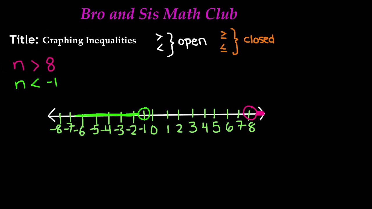7th Grade Math - Graphing Inequalities - YouTube