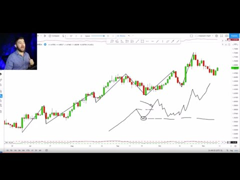 The Best Forex Technical Analysis Video You Will Need (Full Course  Beginner To Advanced)