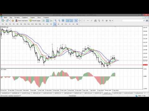 Краткосрочный волновой анализ валютных пар и золота от 20.04.2015