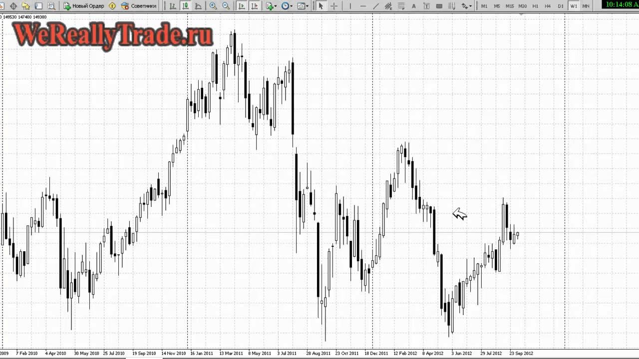 Аналитический обзор за неделю форекс курс рубля к доллару в форексе в реальном времени
