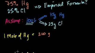 Formula from Mass Composition