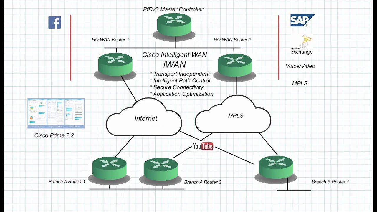intro to wan A wide area network (wan) is best described as a data network that covers a relatively broad geographic distance unlike a lan, which is usually localized within a relatively small area such as a single office, building, or small campus, a wan will typically span distances of anywhere from a few, to thousands of kilometers.
