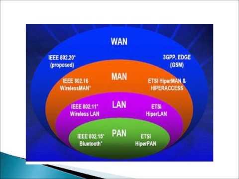 Understanding WiMAX