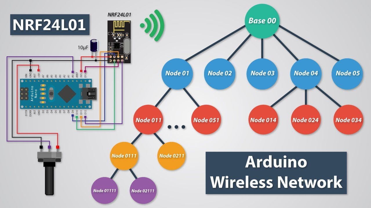 how to build an arduino wireless network with multiple nrf24l01 modules [ 1280 x 720 Pixel ]