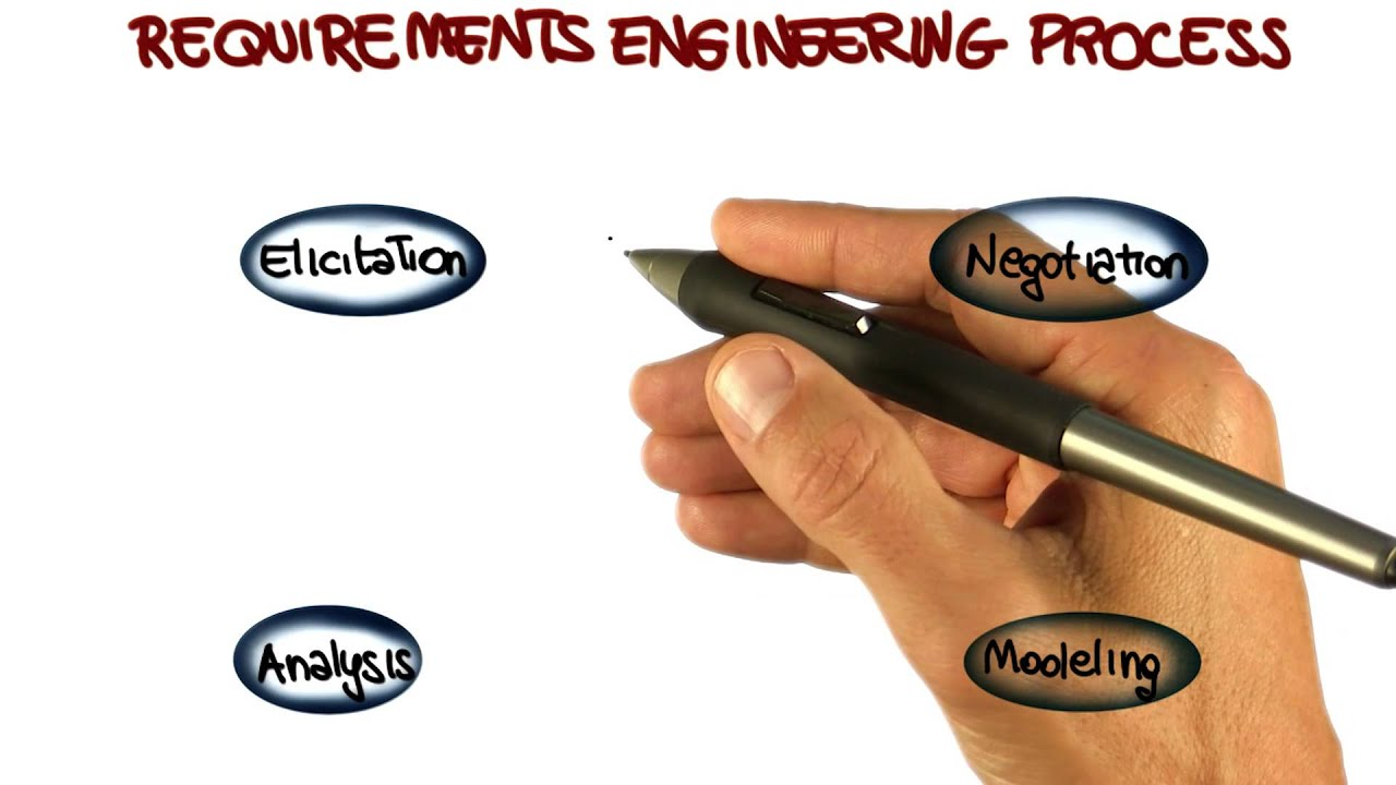 Requirements Engineering Process Georgia Tech Software - Requirements engineering