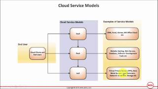 Cloud Security New Models - Best Model for Cloud Security