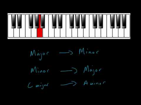 What is a relative minor/relative major?