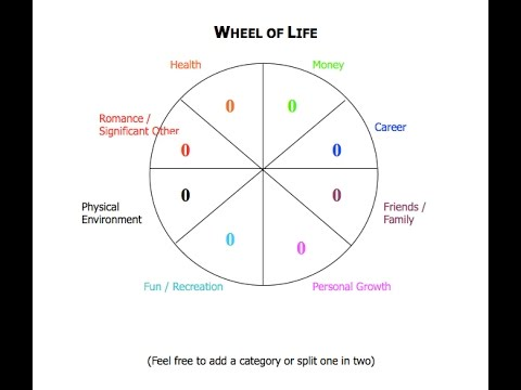 [Coaching Tool] Wheel of Life