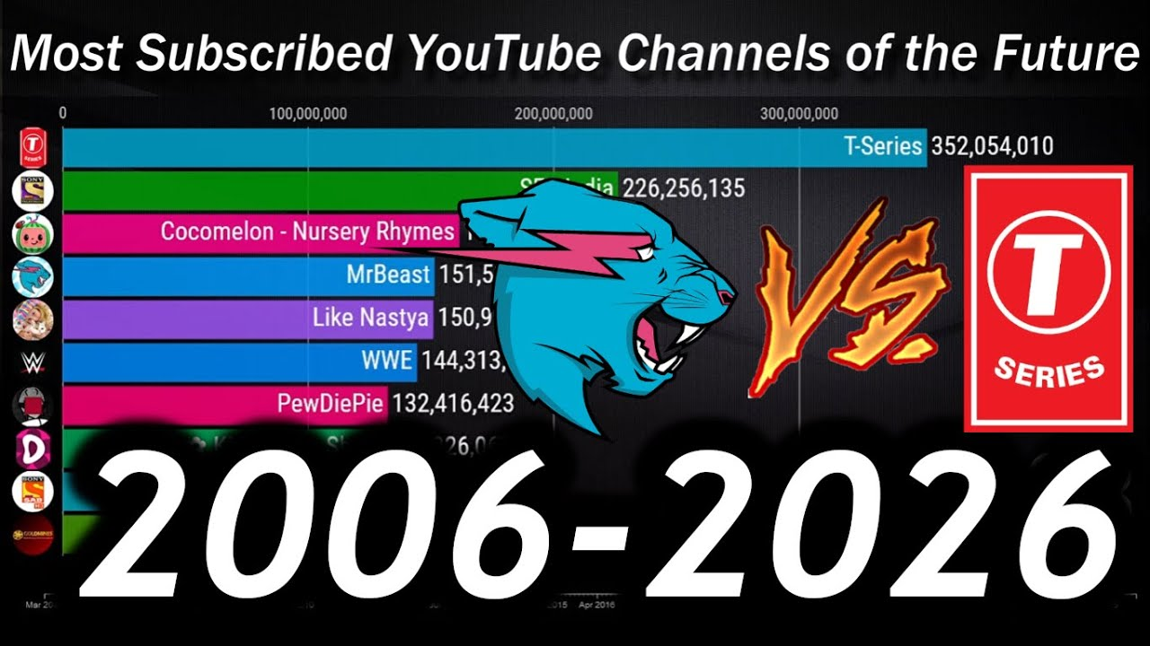 Top 10 Most Subscribed YouTube Channels – Sub Count History & Future [2006-2026]
