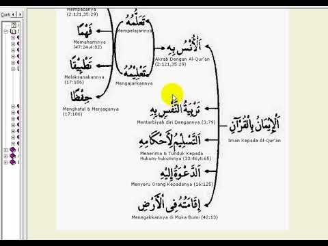 F 03 Muqtadha Al Iman Bil Quran  Tuntutan Iman Kepada Al Quran