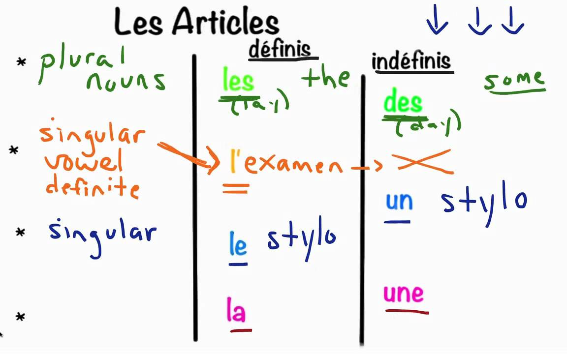 Franais 1 unit 1 articles lessons tes teach les articles dfinis indfinis 10 min lesson robcynllc Image collections