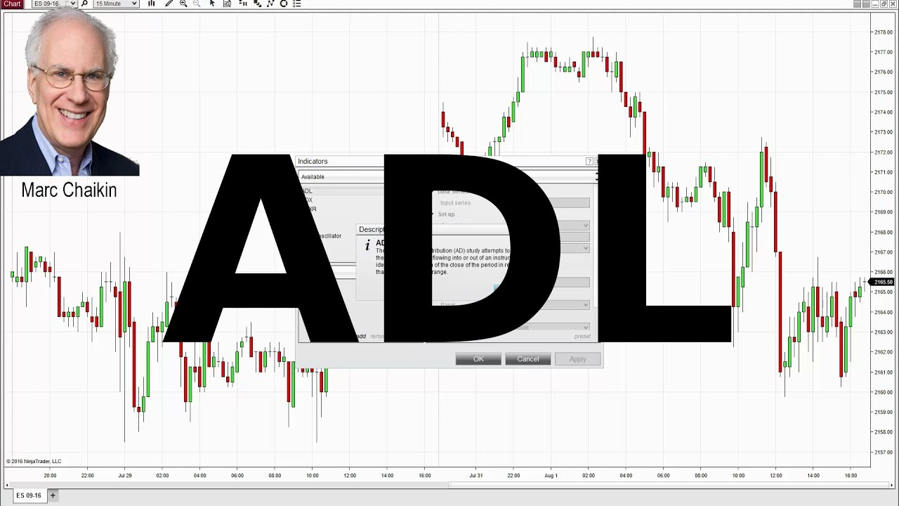 Use the ADL Indicator to Find Market Trends & Reversal Points