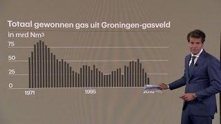 NAM Betwist Gasbesluit Kamp: 'Ze Hebben Wel Lef' - RTL Z NIEUWS