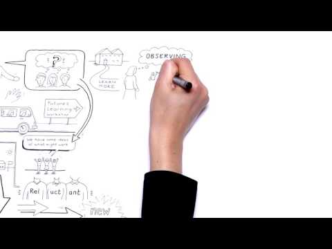 Futures Learning Animation