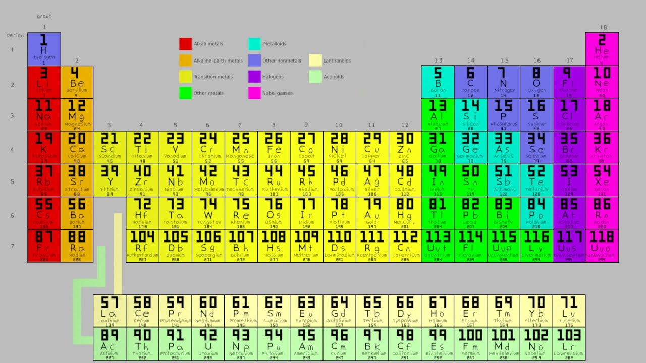 Periodic table of elements lesson youtube periodic table of elements lesson urtaz Images