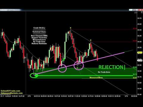 My Trading Plan for Thursday | SchoolOfTrade Newsletter 02/15/17