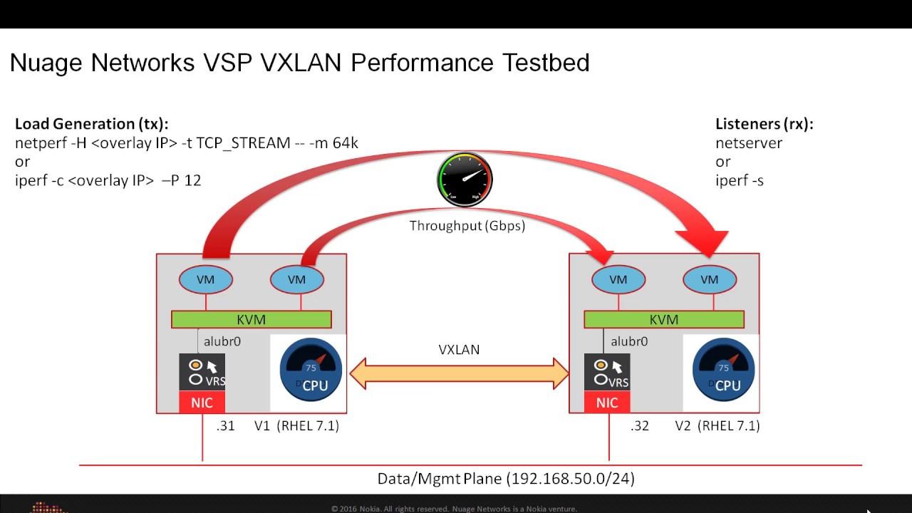 Nuage Networks VSP Powered by Mellanox VXLAN Offloads