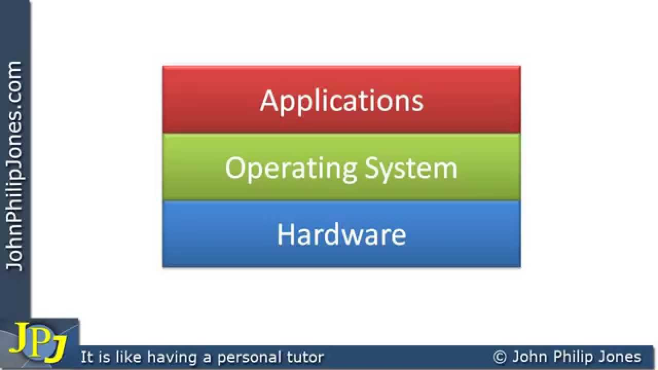introduction to os This quiz covers introduction to operating system, process management and cpu scheduling.