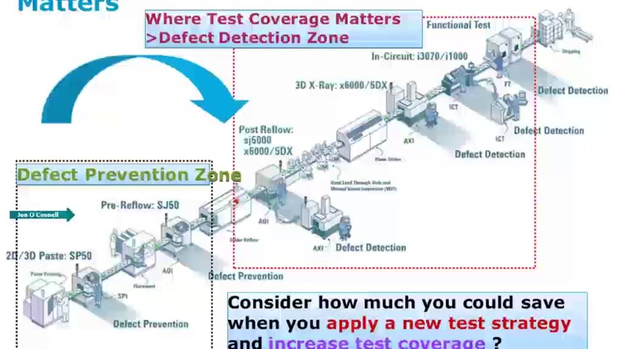 Reducing cost of test of In Circuit Test ICT for high mix, low volume PCBA  manufacturing