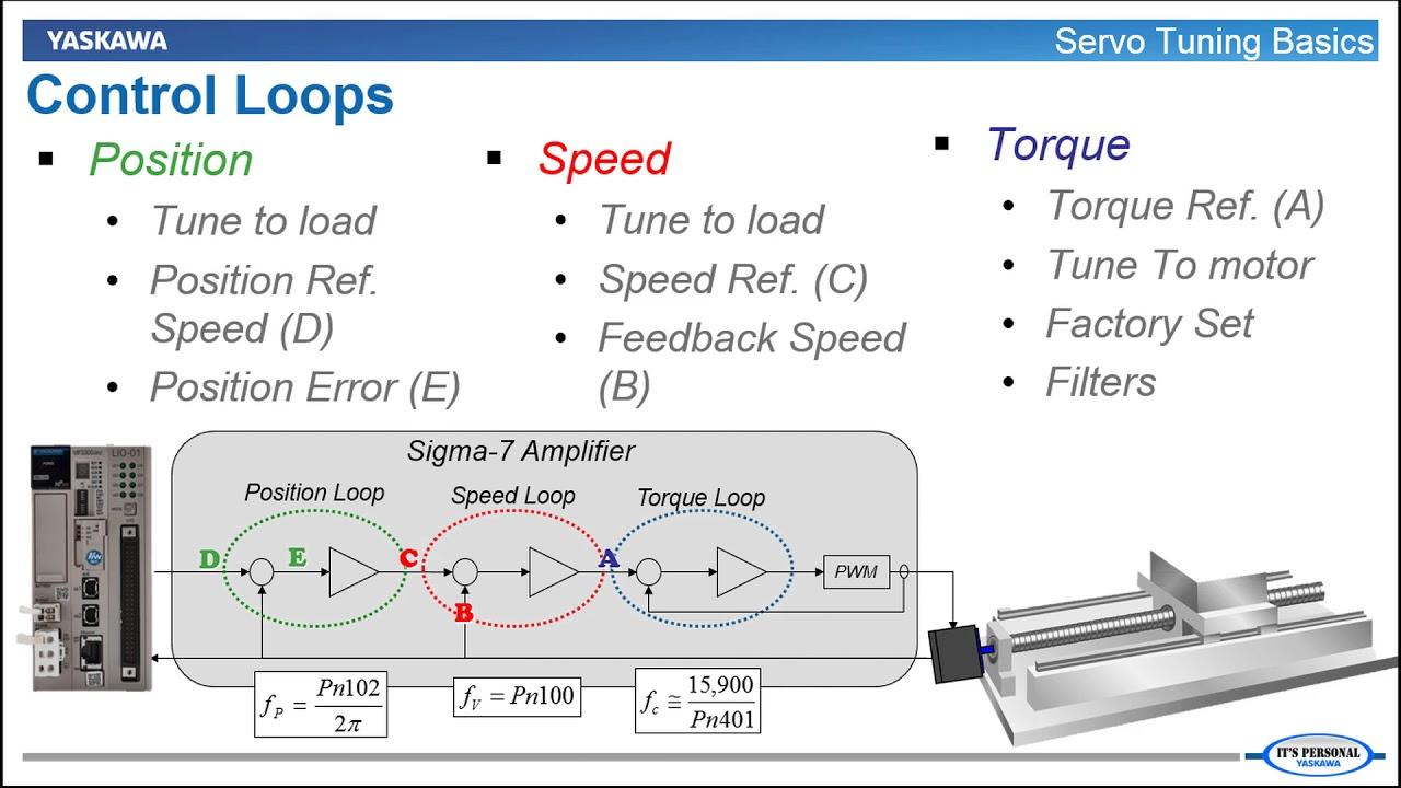 06 Servo Tuning Basics (Sigma-7 Servo Tuning)