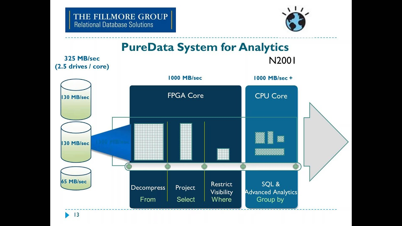 IBM Data Retrieval Technologies RDBMS BLU IBM Netezza And Hadoop - Netezza architecture