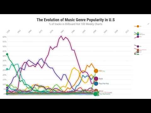 The Evolution of Music Genre Popularity (Billboard Hot 100) Mp3
