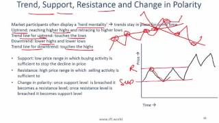 2017 Level I CFA Quant: Technical Analysis Summary