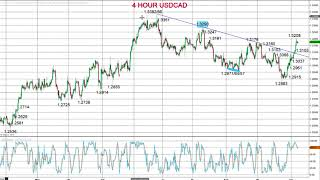 Forex - USD/CAD and USD/JPY forecast