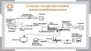 Схема подключения системы видеонаблюдения(, 2016-12-15T05:59:35.000Z)