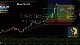 Soner KAYA ile Piyasaya Bakış 28/05/2018