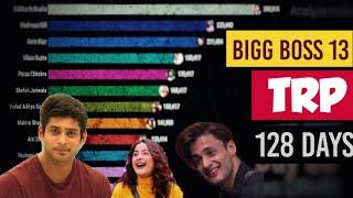 Bigg Boss 13: Top Contestants TRP   128 Days TRP of Bigg Boss 13   Siddharth Shukla   Asim   Shehnaz