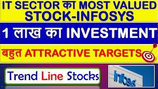 Infosys Share Price Latest News Infosys Stock Price Target Analysis Review Infosys Promoter News