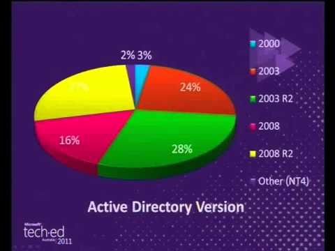 Tech·Ed Australia 2011 Administrator's Idol Windows and Active Directory Best Practices