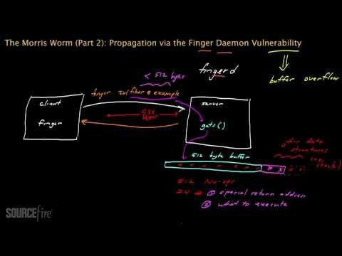 The Morris Worm (Part 2): Propagation via Finger Daemon Vulnerability