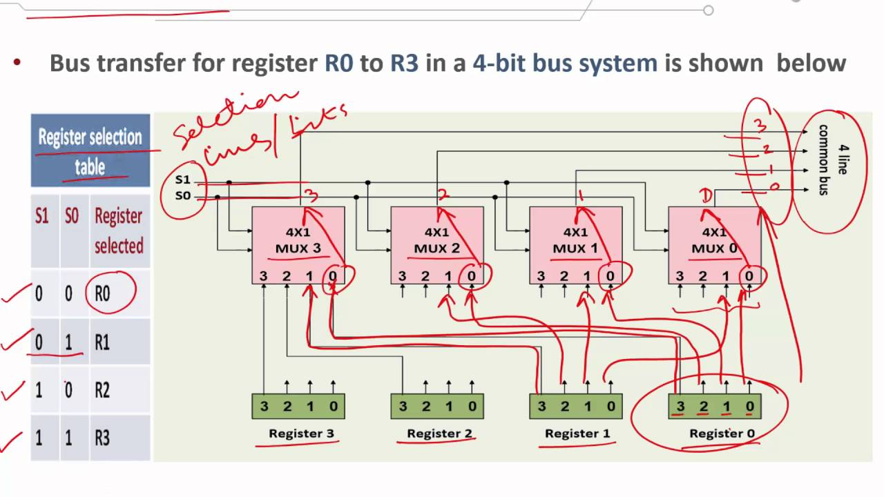 Computer Organization 1 C1 L7 Bus And Memory Transfers Youtube Diagram