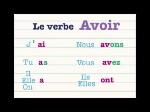 Conjugaison Le Verbe Avoir Au Present De L Indicatif Youtube