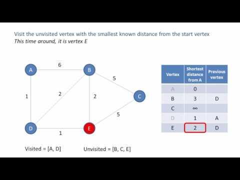 Graph Data Structure 4  Dijkstra's Shortest Path Algorithm