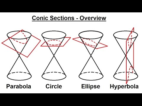 PreCalculus - Algebra Review: Conic Sections (1 of 27 ...